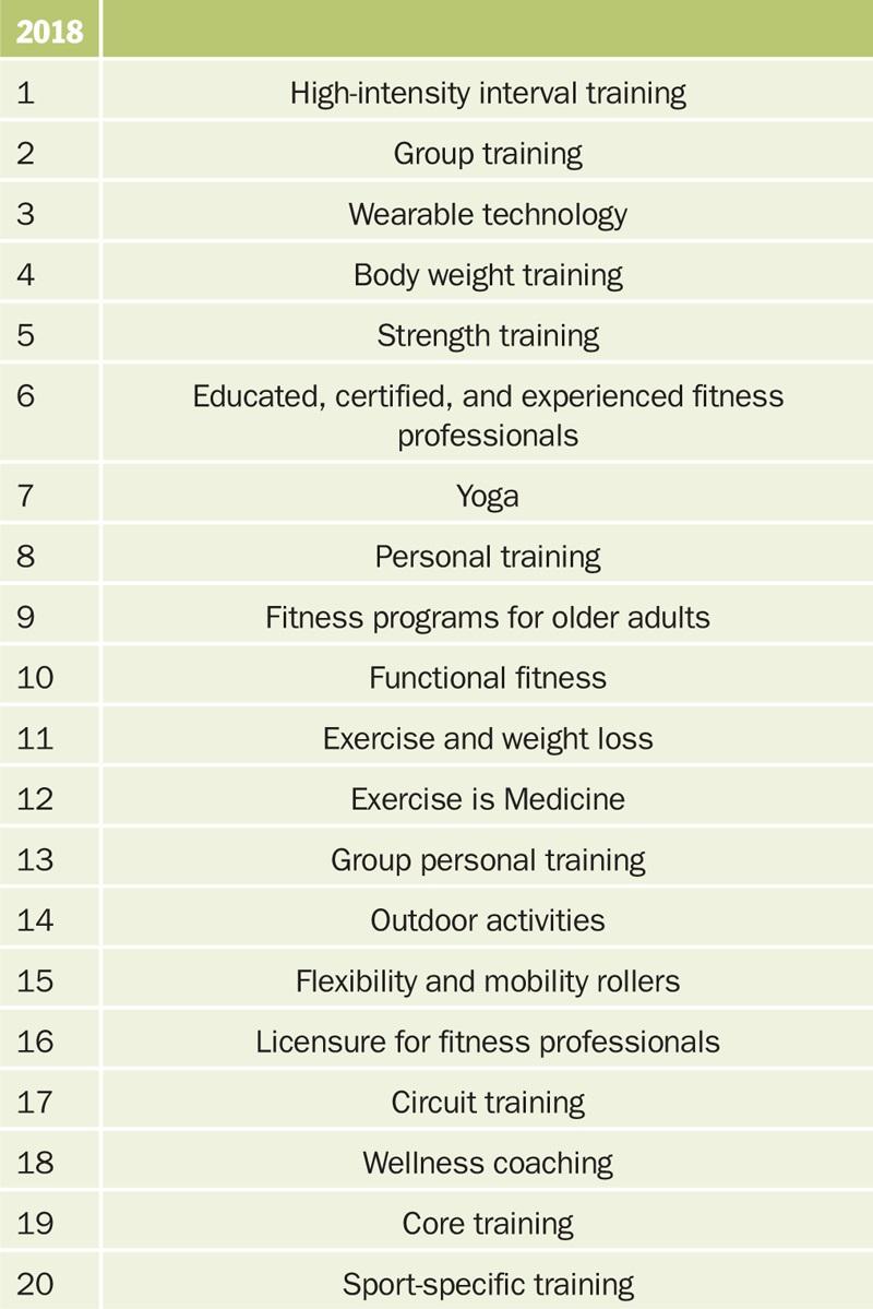 Top 20 Wereldwijde Fitness Trends voor 2018